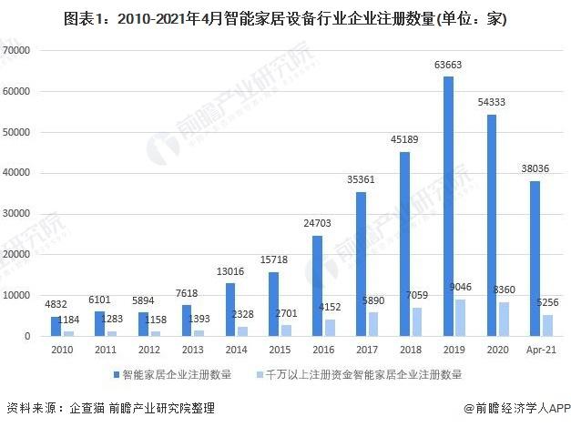 图表1:2010-2021年4月智能家居设备行业企业注册数量(单元:家)