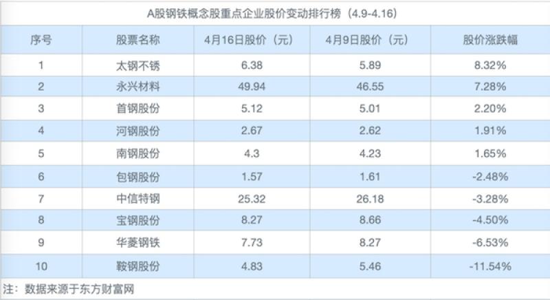 钢铁股从高位回落,行业现分化:宝钢股份市值跌86亿,太钢不锈股价两周连涨「钢铁周评榜」
