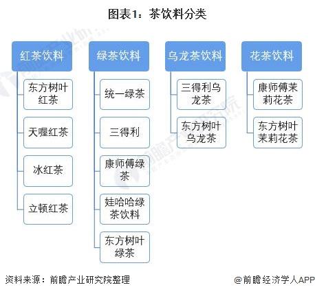 预见2021:《2021年中国茶饮料行业全景图谱》(附市场现状、竞争格局和发展趋势等)