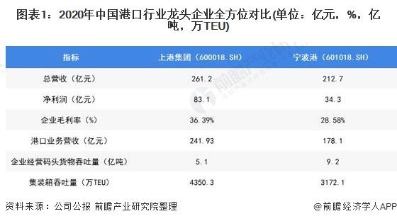 图表1:2020年中国港口行业龙头企业全方位对比(单位:亿元,%,亿吨,万TEU)