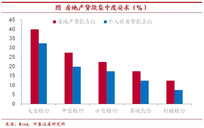 中泰证券:房地产库存有多高?