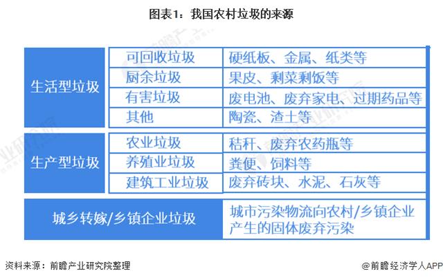2021年中国农村垃圾处理行业市场现状与发展前景分析