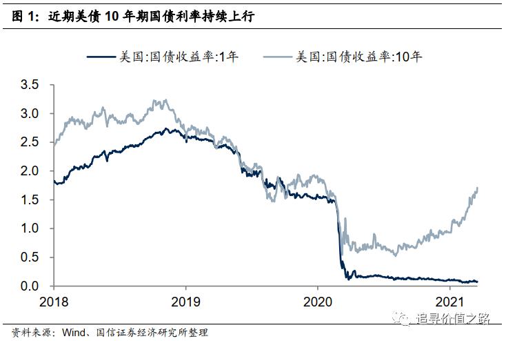国鑫策略:美国债务利率对a股的影响分析