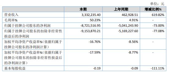 中机非晶(430041)去年亏损872.15万 较上年同期亏损增加
