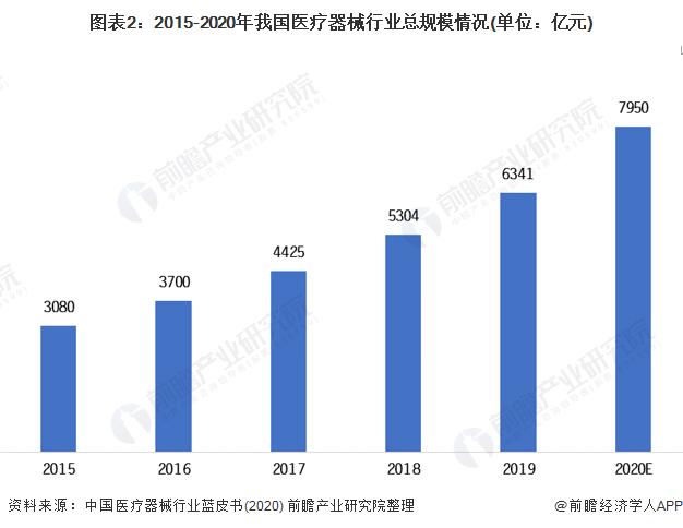 图表2:2015-2020年我国医疗器械行业总局限环境(单元:亿元)