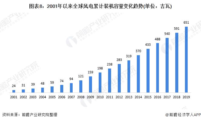 图表8:2001年以来全球风电累计装机容量变化趋势(单位:吉瓦)