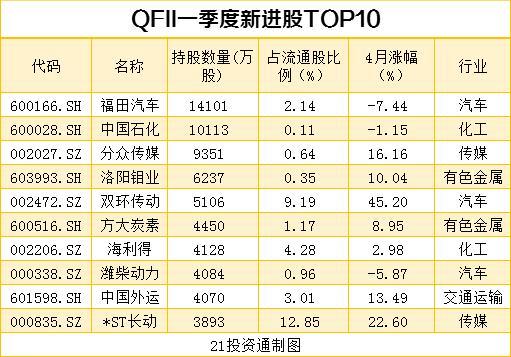 搜狗快照_机构最新重仓股曝光 社保基金、QFII配合增持10股、减持12股(名单)插图10
