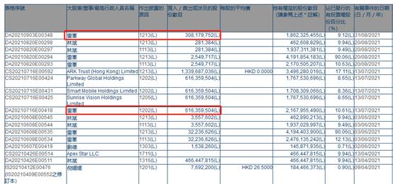 很多投资者认为雷军大幅减持了小米的股权