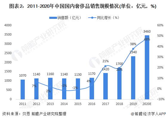 图表2:2011-2020年中国国内奢侈品销售规模情况(单位:亿元,%)
