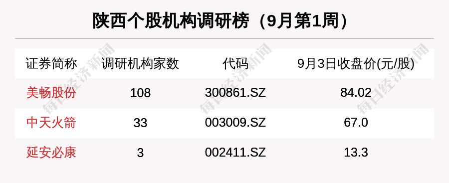 千里马计划2021_陕西区域股市周报:3家公司被机构调研 中熔电气跌17.45%跌幅第一