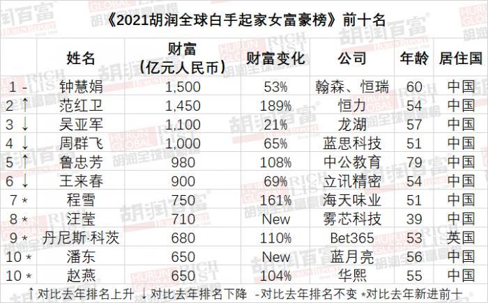 公布了全球白手起家的女性富豪榜,前十名中有九名来自中国