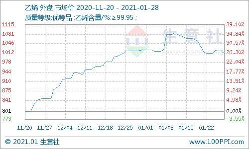一月份乙烯外盘市场行情先涨后跌