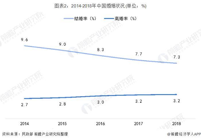 """有人催你结婚吗?未来,中国的单身人口或超过4亿的""""单一经济体""""将迎来新的增长"""
