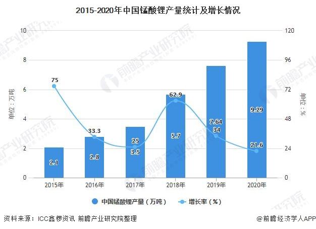 2015-2020年中国锰酸锂产量统计及增长情况