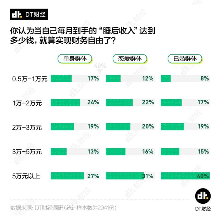 古今seo_若干钱才算财政自由?看看独身、恋爱和婚后人士的回覆插图