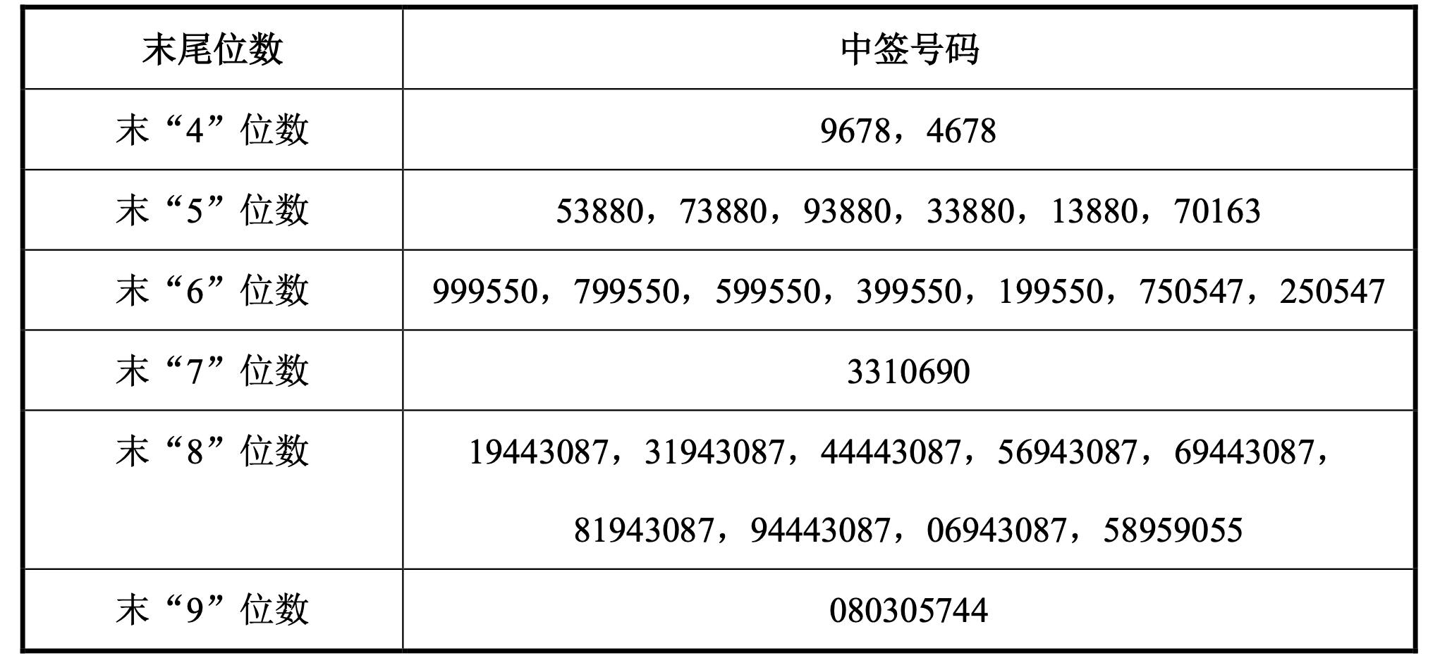总共发布了27,810种新四方材料