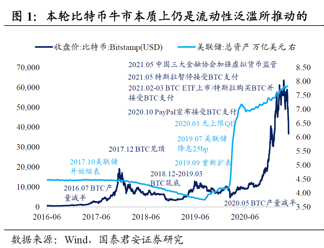 国泰君安:货币灾难是什么意思?当前的泡沫离终点不远