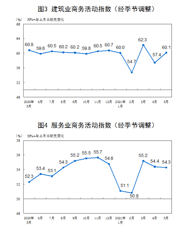 统计局:5月官方制造业PMI为51% 非制造业PMI为55.2%