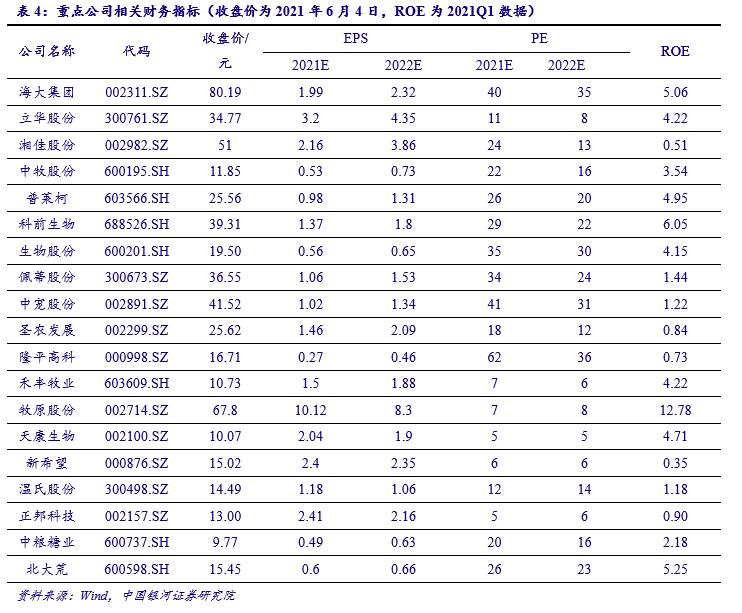 二号站代理958337银河农业2021年中期策略:背靠周期 把握优质成长标的