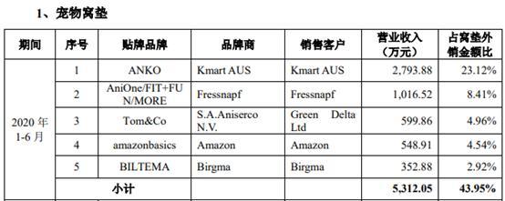主板IPO被拒。天元宠物搬到创业板保荐机构,海通换成中信