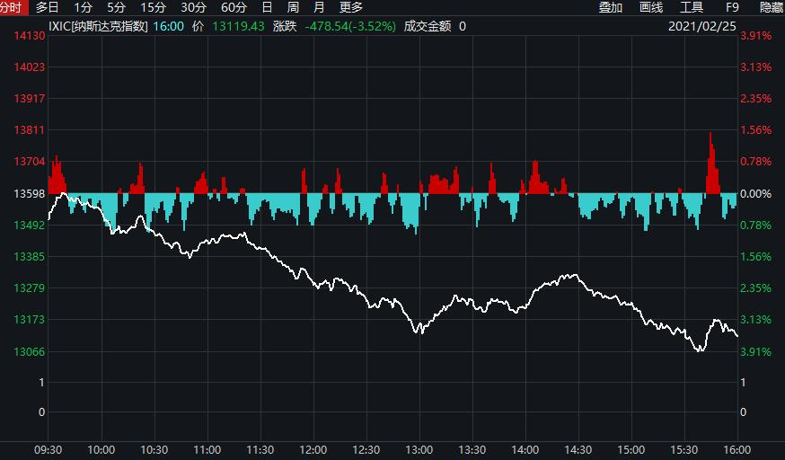 全球市场下跌,美国债券收益率飙升,对a股和美股有何影响?
