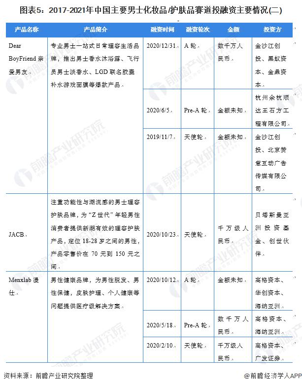 图表5:2017-2021年中国主要男士扮装品/护肤品赛道投融资主要环境(二)