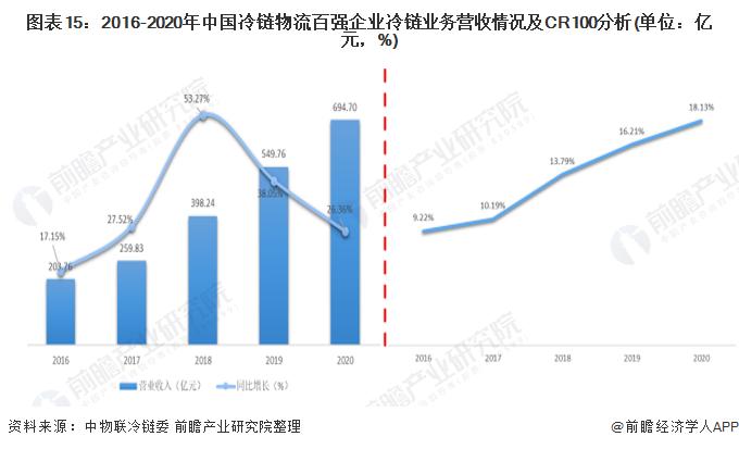 图表15:2016-2020年中国冷链物流百强企业冷链业务营收情况及CR100分析(单位:亿元,%)