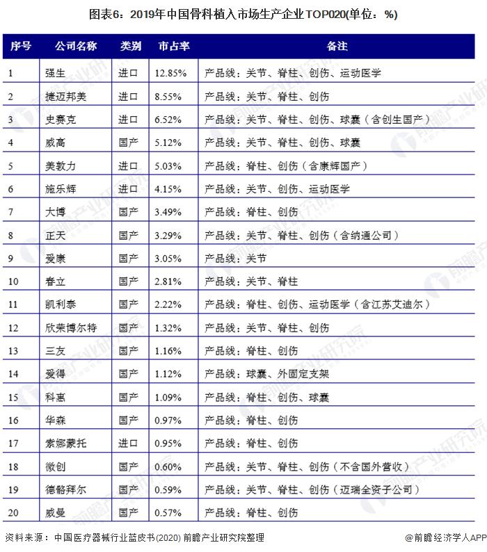 图表6:2019年中国骨科植入市场出产企业TOP020(单元:%)