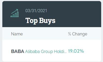 沃伦·巴菲特(WarrenBuffett)的老搭档芒格(Munger)增加了16万股阿里巴巴股票的持有量。如何解释这一举动?