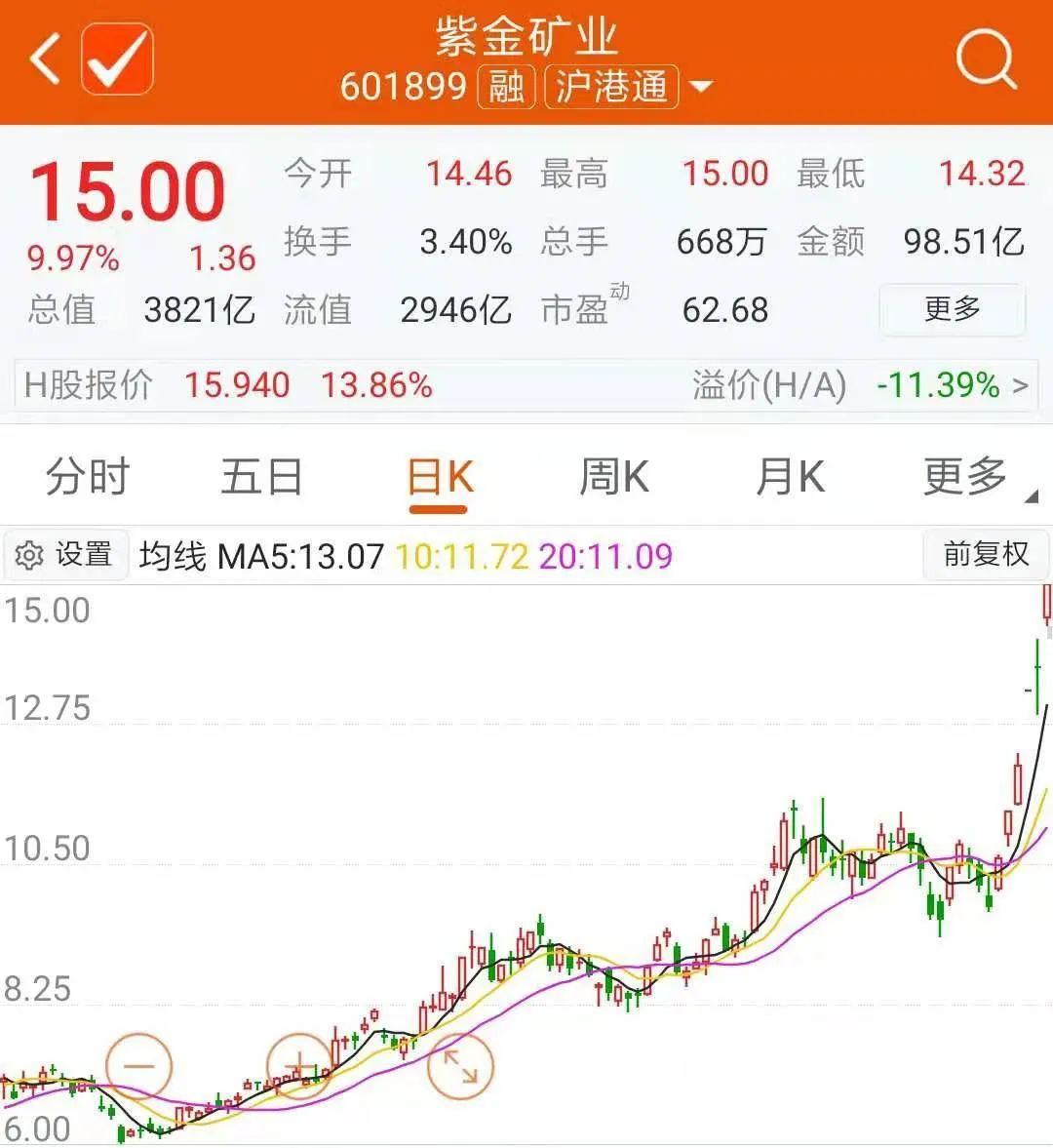紫金陈笑了!邓晓峰和董承非也双双赚了近70亿元