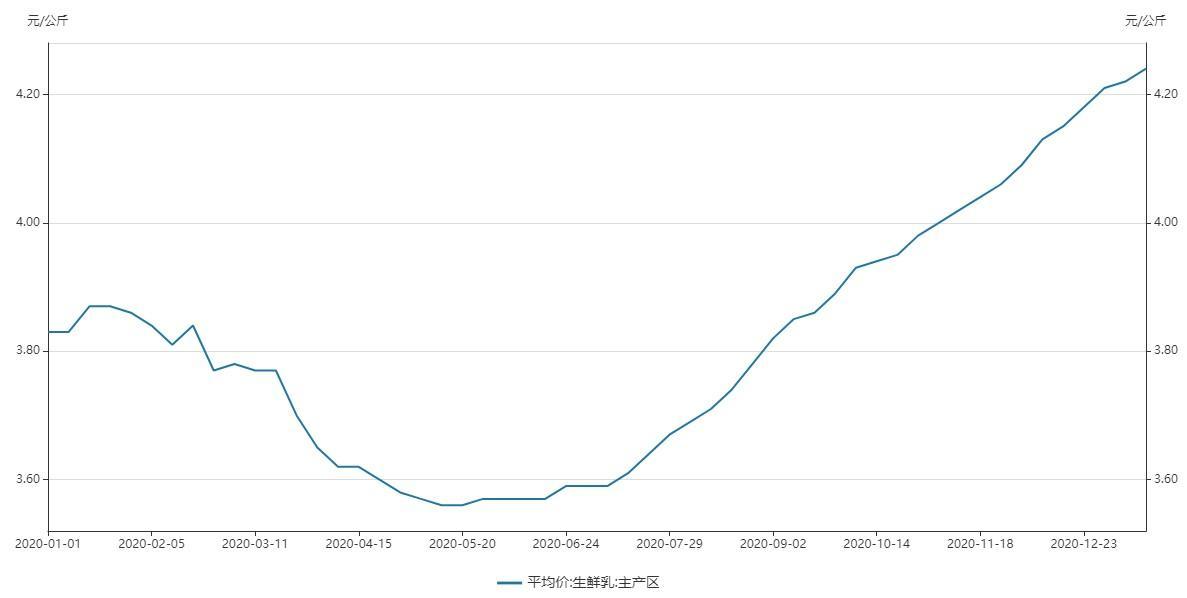 """净利润预计同比增长13倍!中国圣牧(01432)是否享受""""奶价上行""""的红利?"""