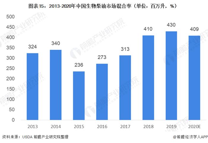 图表15:2013-2020年中国生物柴油市场混合率(单位:百万升,%)
