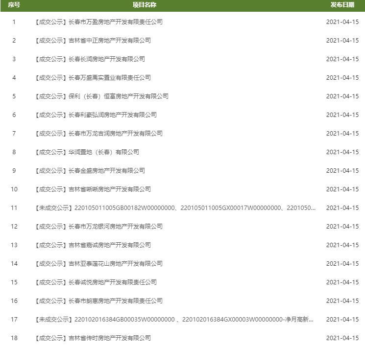 华润置地8.53亿元竞得长春1宗商住用地-中国网地产