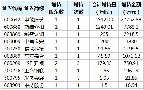 12股获重要股东增持 6股获增持金额超千万元