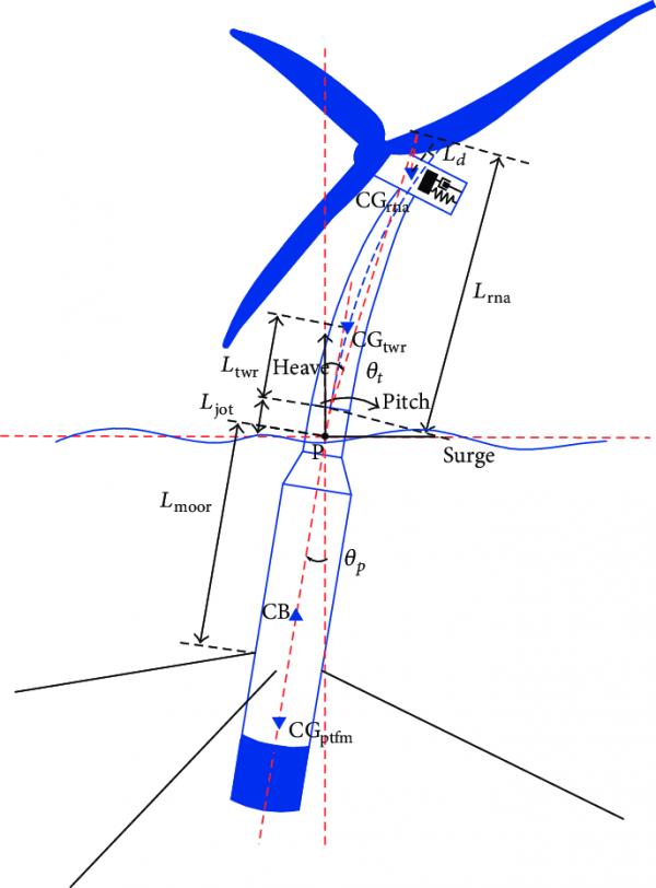 领先一步,Ilet为欧洲浮动风力发电提供塔架法兰
