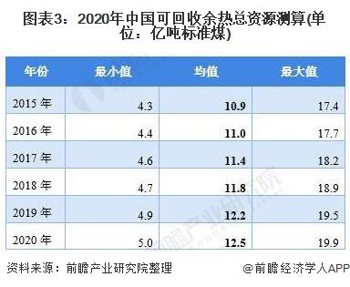 图表3:2020年中国可回收余热总资源测算(单位:亿吨标准煤)