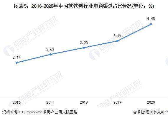 图表5:2016-2020年中国软饮料行业电商渠道占比情况(单位:%)