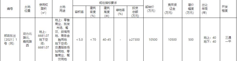 建业集团1.05亿元竞得郑州1宗商业用地