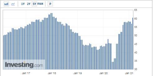 德國2月制造業PMI創近三年新高