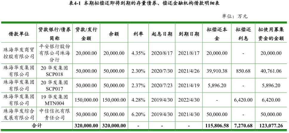 华发集团:成功发行15亿元超短期融资券