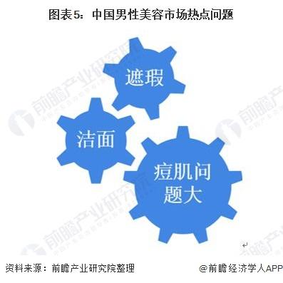 图表5:中国男性美容市场热点问题