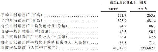 Aauto更新招股说明书:亏损扩大至94亿元,电商营收下降21%。我想用28亿买一栋办公楼