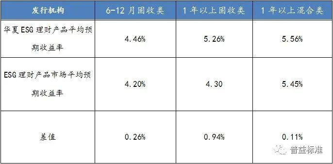金融子产品专题研究(七)新领域领军人物——华夏理财ESG产品深度挖掘