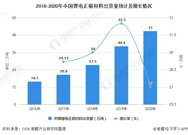 2016-2020年中国锂电正极材料出货量统计及增长情况