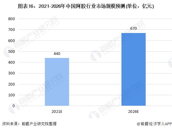 图外16:2021-2026年中国阿胶走业市场周围展望(单位:亿元)