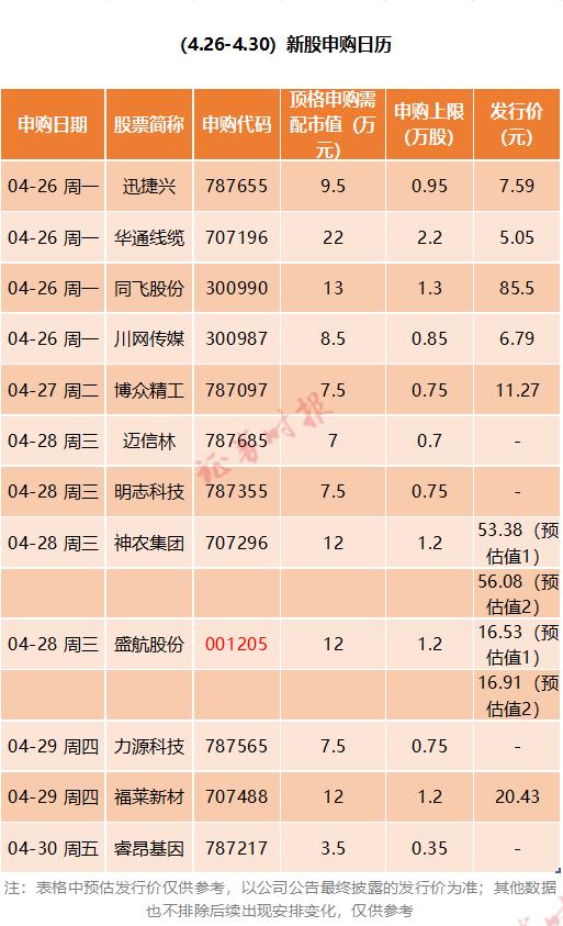 """怎么买usdt便宜(www.payusdt.vip):大""""肉签""""又来!节前12只新股连发 这只中一签或赚7万?"""