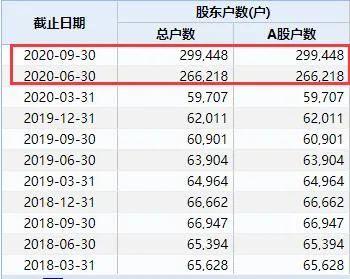 """老""""妖股""""一个涨停让30万股民泪流满面:去年3个月狂涨3.5倍 如今缩水7成!"""