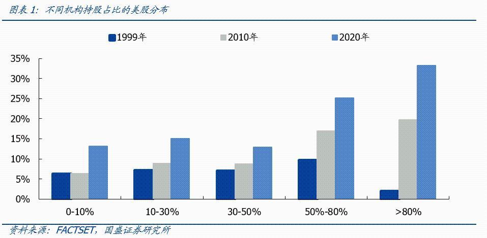 郭盛战略:美国股票、机构投资者消费和增长的20年历史