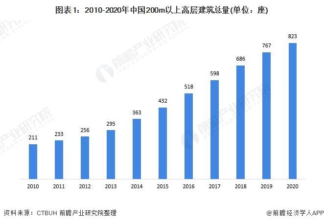 中国200米以上的高层建筑居世界第一