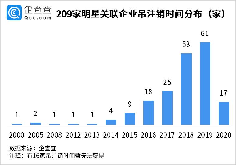 75位艺人注销200家公司?上海、北京居多,近三年集中注销